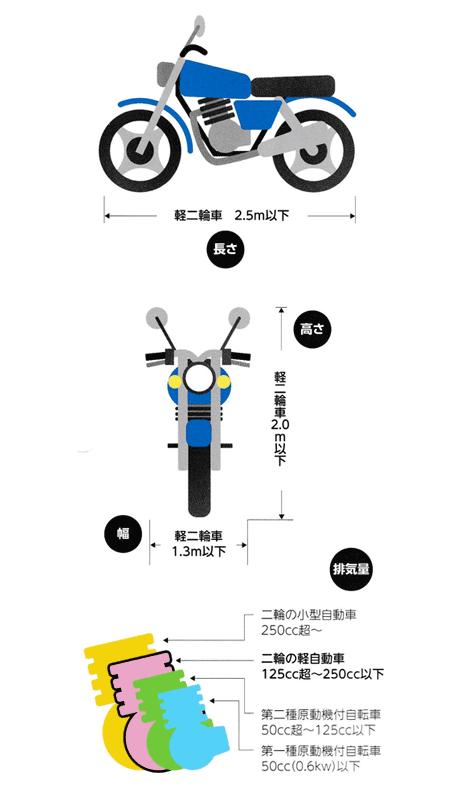 軽二輪車の規格 画像