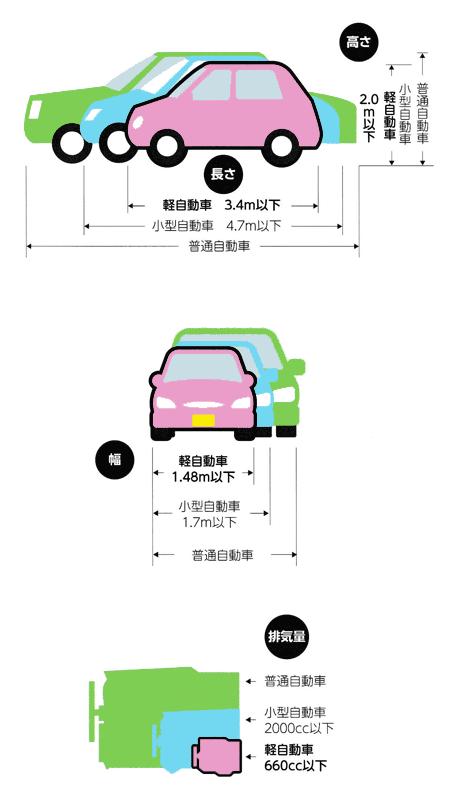 軽自動車の規格 画像